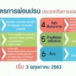 มาตรการผ่อนปรน 6 กิจการ เริ่ม 3 พ.ค. 63
