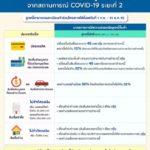 เช็คด่วน ธนาคารแห่งประเทศไทย เคาะมาตรการ ช่วยลูกหนี้เพิ่มวงเงิน ลดดอกเบี้ย