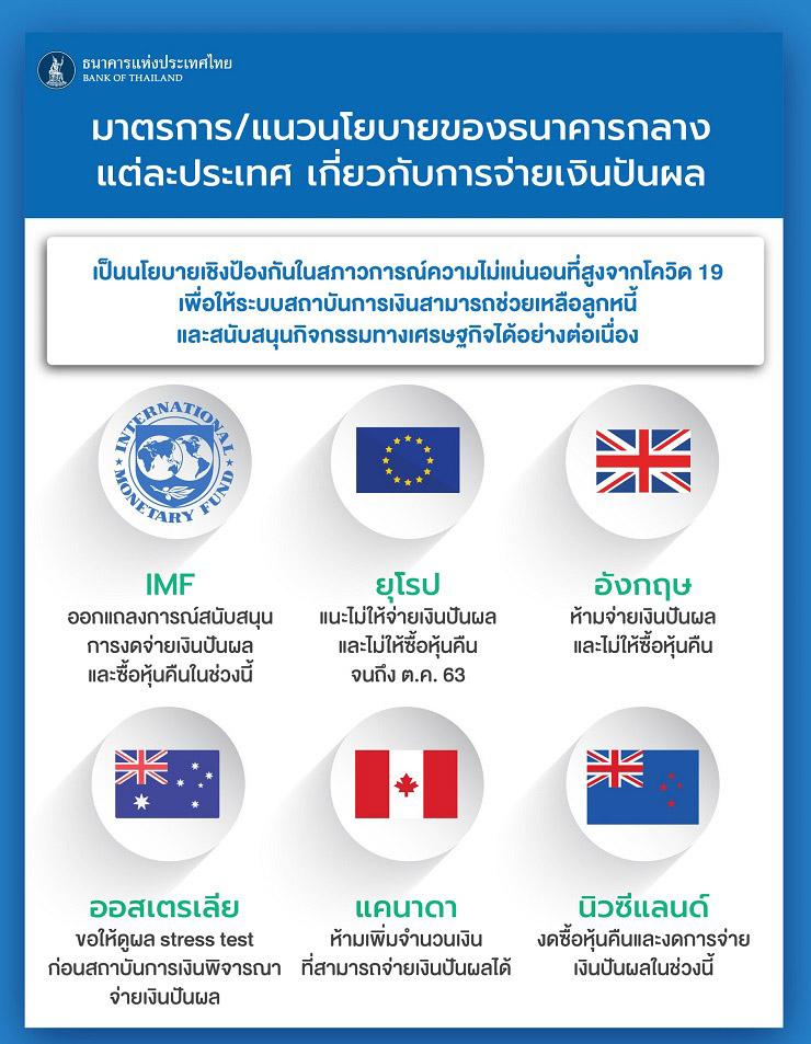 สมาคมธนาคารไทย รับนโยบาย ธปท. ช่วยธุรกิจแบงก์ให้ฟื้นตัว