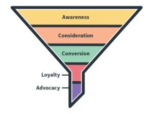 'Marketing Funnel' หลักการทำการตลาดพื้นฐานที่นักการตลาดต้องรู้!