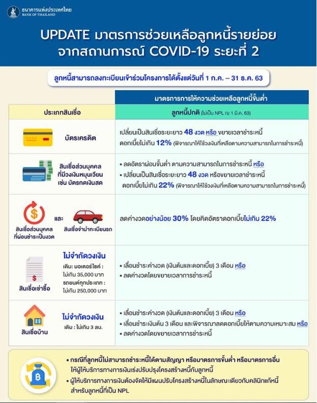 มาตรการช่วยเหลือลูกหนี้ ระยะ 2 จาก ธนาคารแห่งประเทศไทย