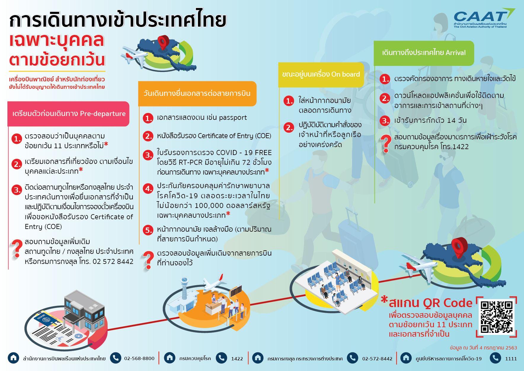 [สรุป!] การบินเข้า-ออกประเทศไทย 11 กลุ่มเงื่อนไขต้องทำอย่างไร?