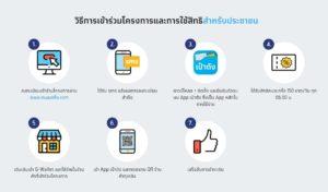 ขั้นตอนยืนตัวตนแอปเป๋าตังผ่านตู้ ATM กรุงไทย