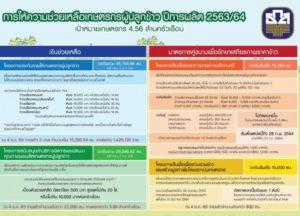 ความช่วยเหลือเกษตรกรผู้ปลูกข้าว ปีการผลิต 2563/64