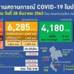 สรุป! ยอดผู้ติดเชื้อรายใหม่และสถานการณ์โควิด-19 ประเทศไทย – 28 ธ.ค. 2563