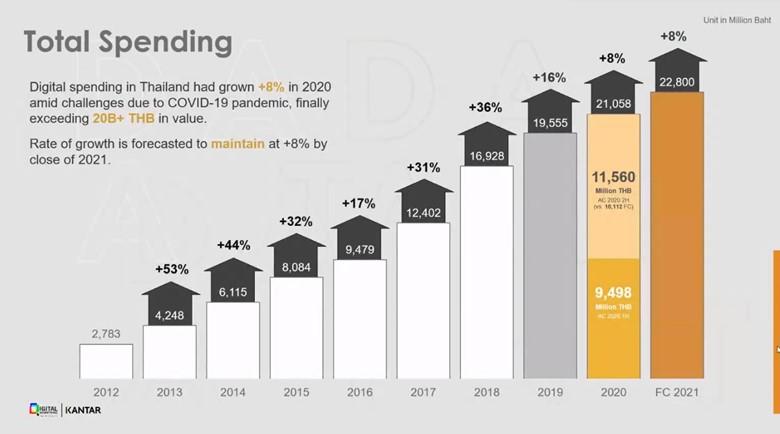 Total Ads Spending 2021 จาป DAAT