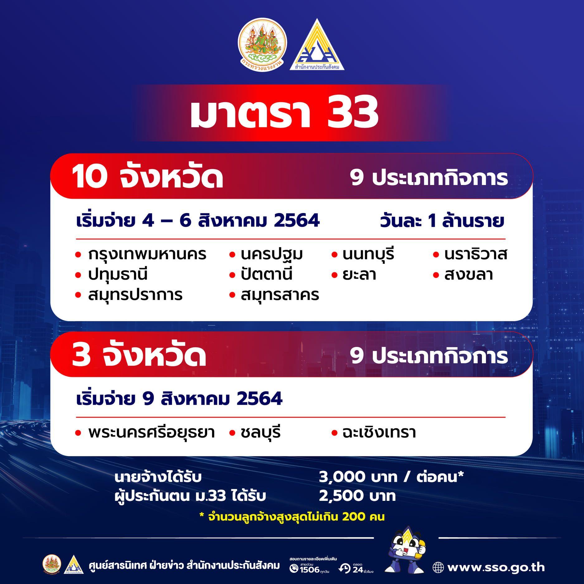 เงินเยียวยาประกันสังคม ม.33 เพิ่มเติม