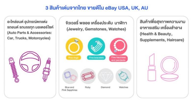 เปิดรายละเอียดสินค้าไทยขายดีบน eBay